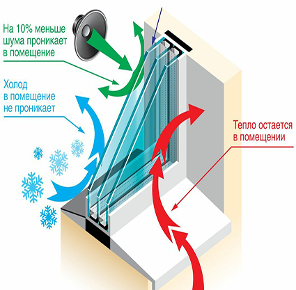 energosberegaushie-steklopaketi